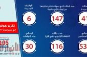 الصحة: تسجيل 41 حالة إيجابية جديدة لفيروس كورونا..و 6 وفيات