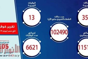 تقريرالصحة: ارتفاع حالات الشفاء لكورونا إلى 102490 وتسجيل 351 حالة جديدة و 13 حالة وفاة